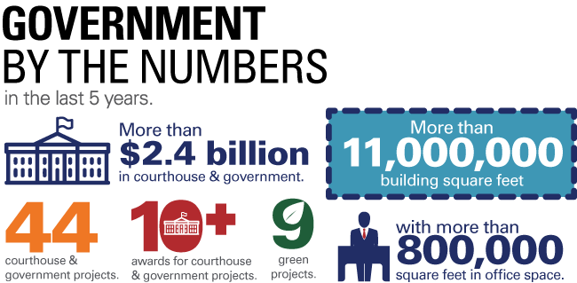 Government by the Numbers Infographic