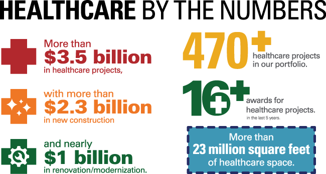 Healthcare by the Numbers Infographic
