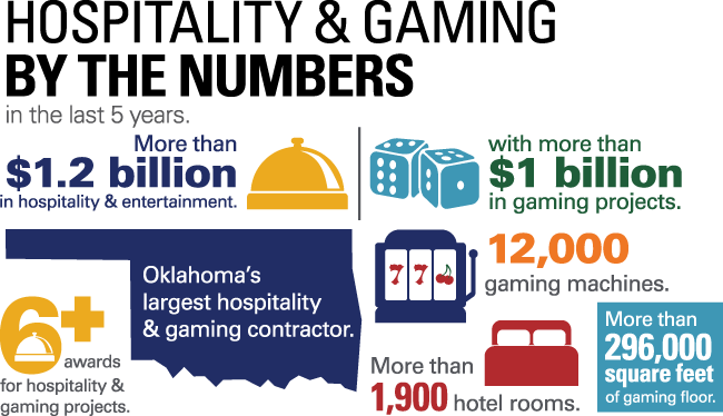 Hospitality & Gaming by the Numbers