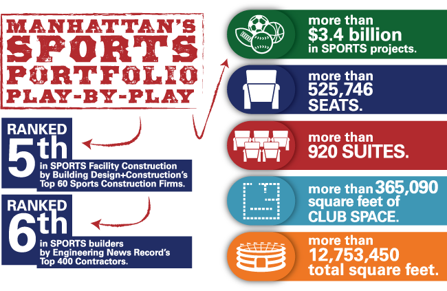Sports by the Numbers Infographic