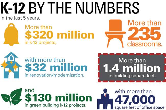 K-12 Education by the Numbers Infographic