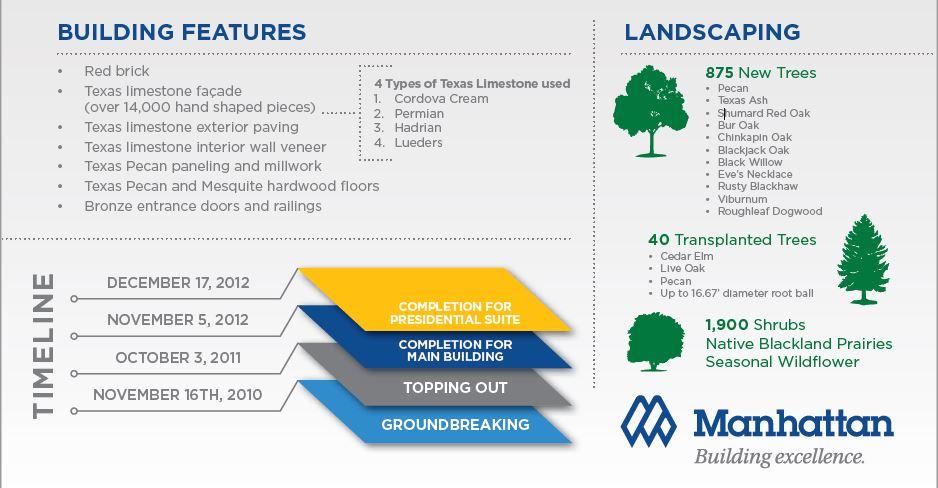 GWBPC Infographic Part 2