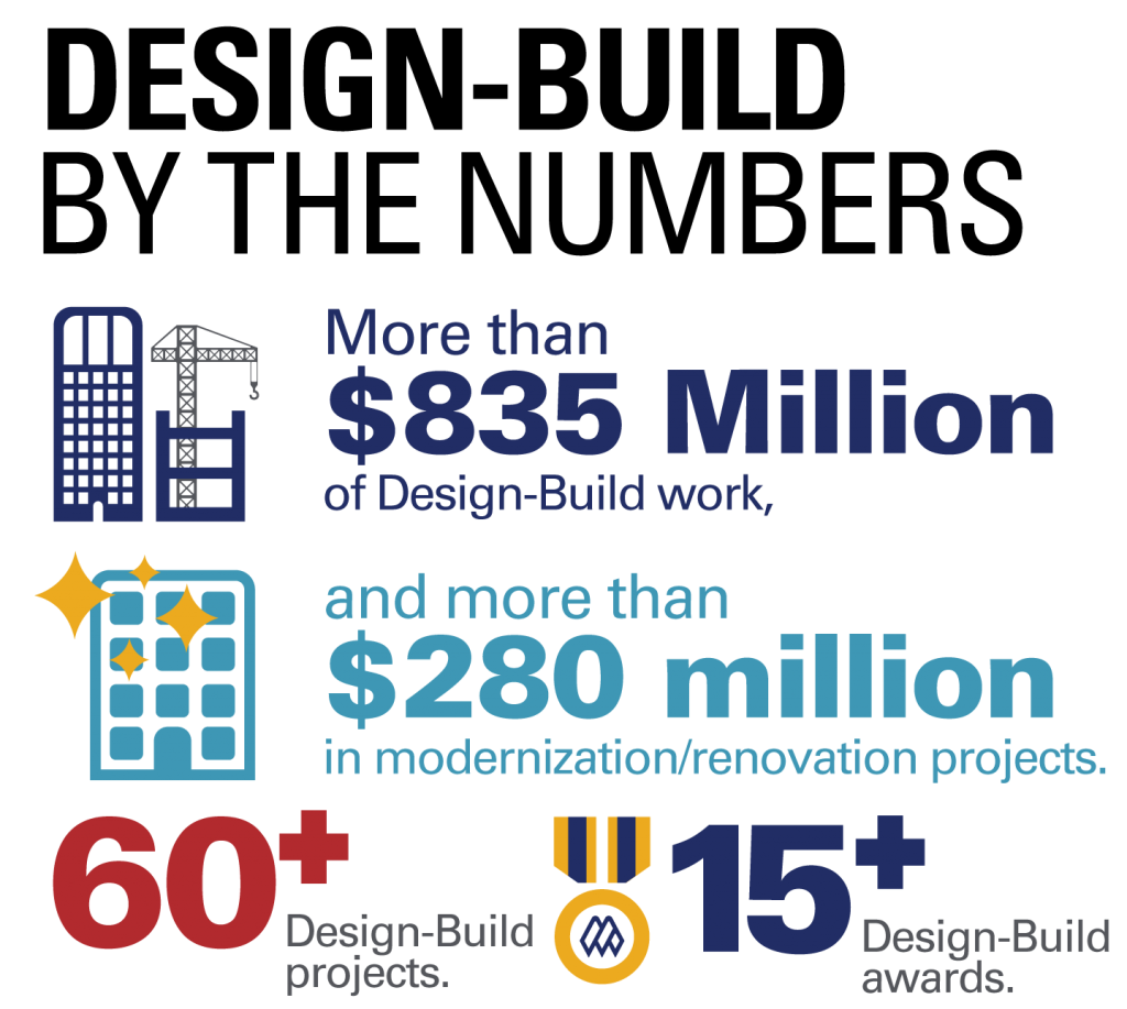 Design-Build By the Numbers