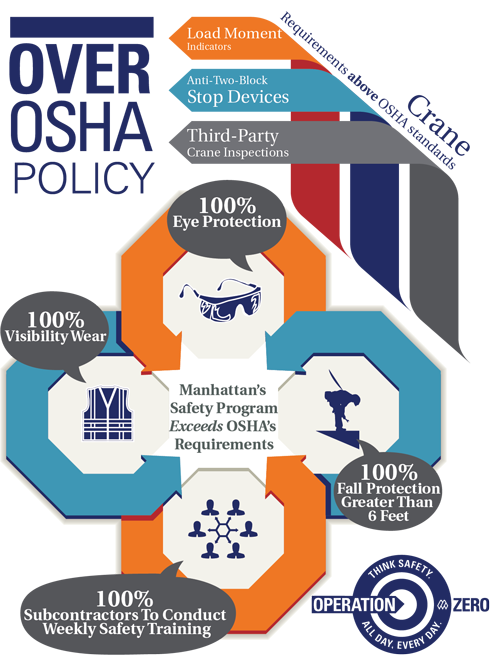 A culture of safety: Manhattan's Over OSHA Policy
